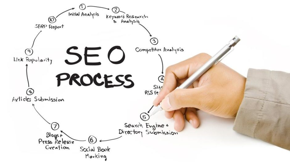 Hire Reputed SEO Reseller Program Service Provider